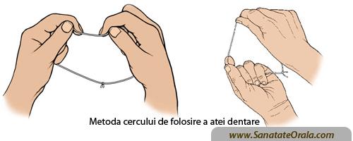 Metoda de folosire ata dentara